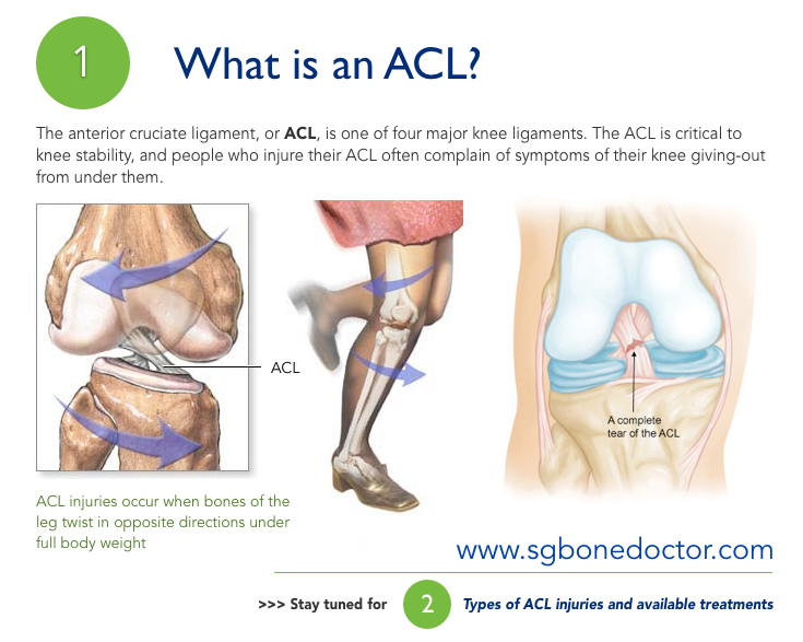 Acl Reconstruction Surgery For Tear Injury