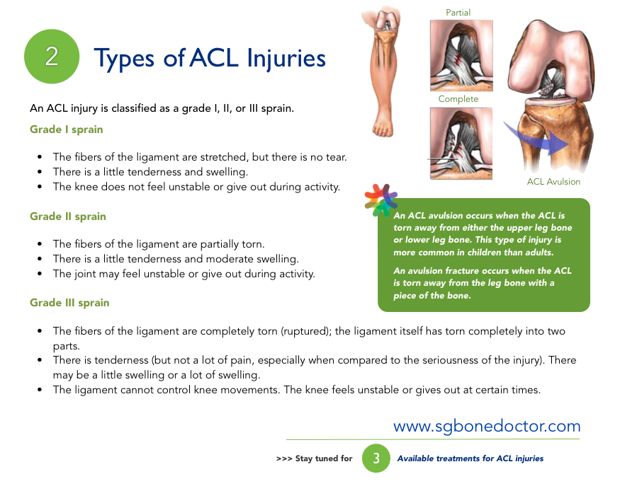 ACL Reconstruction Surgery For Tear & Injury